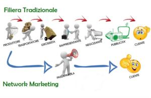 Sistema Distributivo network marketing